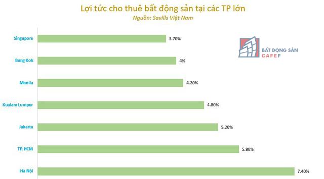 Lợi tức cho thuê và tiềm năng tăng giá giúp căn hộ hạng sang trung tâm TP.HCM hút giới đầu tư - Ảnh 3.