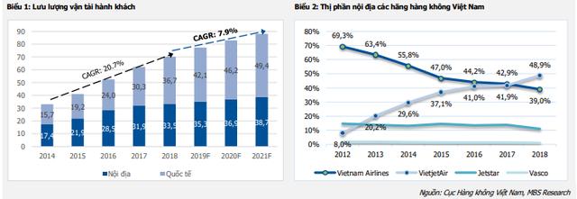 Tốc độ tăng trưởng ngành hàng không chậm lại, miếng bánh thị phần có chia lại khi xuất hiện Vinpearl Air? - Ảnh 2.