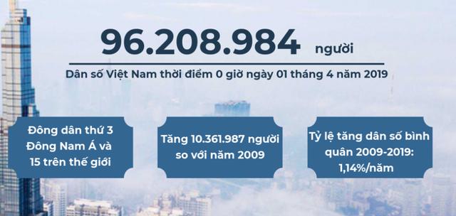 Dân số Việt Nam đã tăng lên 96 triệu người, đông dân thứ 15 trên thế giới - Ảnh 1.