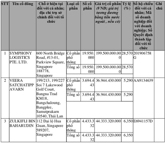 Sau Gemadept, nhà đầu tư ngoại tiếp tục chi 42,6 triệu USD mua cổ phần của 1 công ty hàng đầu lĩnh vực logistics  - Ảnh 1.