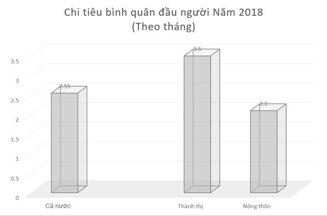 Bạn có biết: Bất bình đẳng thu nhập ở nông thôn Việt Nam đang nghiêm trọng hơn thành thị - Ảnh 3.
