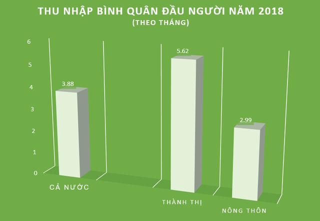 Bạn có biết: Bất bình đẳng thu nhập ở nông thôn Việt Nam đang nghiêm trọng hơn thành thị - Ảnh 1.