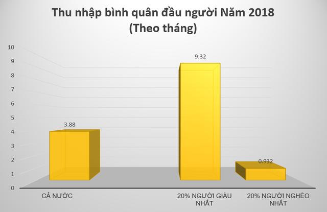 Bạn có biết: Bất bình đẳng thu nhập ở nông thôn Việt Nam đang nghiêm trọng hơn thành thị - Ảnh 2.