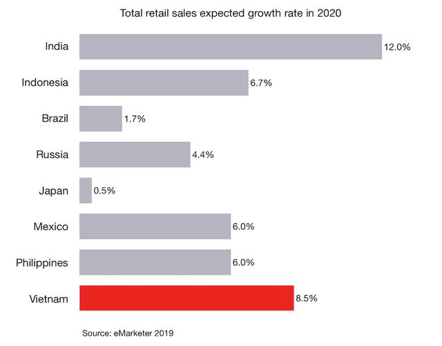 Những số liệu thú vị về quảng cáo thương mại điện tử của Shopee, Tiki, Điện máy xanh, CellphoneS, Lazada - Ảnh 2.
