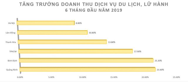 Du lịch tiếp tục tăng trưởng hai chữ số, doanh thu Quảng Ninh tăng nhanh nhất cả nước - Ảnh 2.