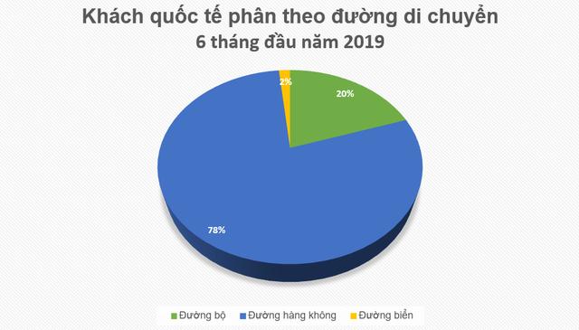 Du lịch tiếp tục tăng trưởng hai chữ số, doanh thu Quảng Ninh tăng nhanh nhất cả nước - Ảnh 3.