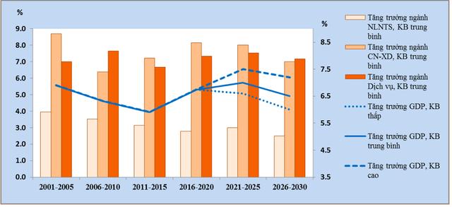 10 năm tới, kinh tế Việt Nam sẽ như thế nào?  - Ảnh 1.