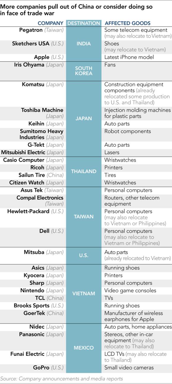50 doanh nghiệp toàn cầu đang muốn rời khỏi Trung Quốc - Ảnh 1.