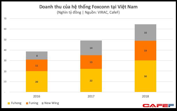 Dù chưa dời nhà máy iPhone ra khỏi Trung Quốc, Foxconn đã thu về gần 3 tỷ USD mỗi năm từ Việt Nam  - Ảnh 1.