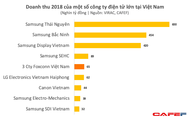 Foxconn Việt Nam đã thu về gần 3 tỷ USD mỗi năm dù chỉ mới sản xuất một số linh kiện cho iPhone - Ảnh 2.