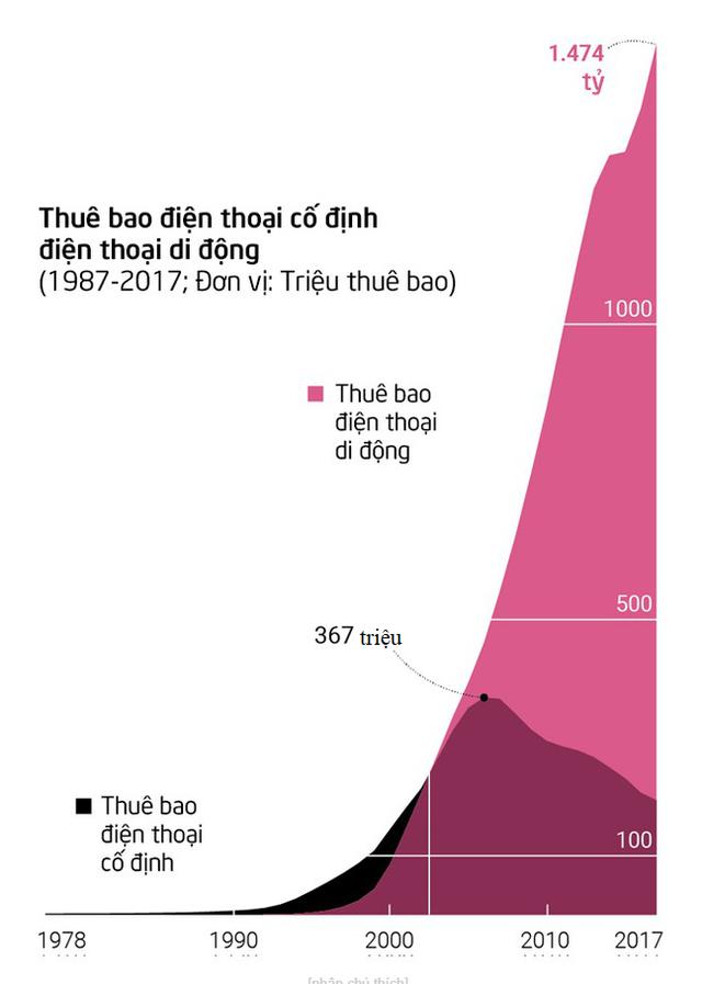 Từ tem phiếu đến smartwatch: Bộ tranh thú vị về sự thay đổi vượt bậc trong đời sống của người dân Trung Quốc sau 40 năm mở cửa nền kinh tế - Ảnh 13.