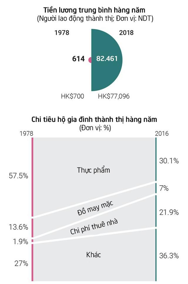 Từ tem phiếu đến smartwatch: Bộ tranh thú vị về sự thay đổi vượt bậc trong đời sống của người dân Trung Quốc sau 40 năm mở cửa nền kinh tế - Ảnh 15.