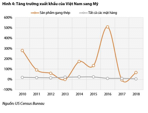 Bức tranh ngành thép và tôn mạ nửa đầu năm: Hòa Phát và Hoa Sen vẫn dẫn đầu, Tôn Đông Á vừa vươn lên mạnh mẽ để vượt mặt Nam Kim - Ảnh 4.
