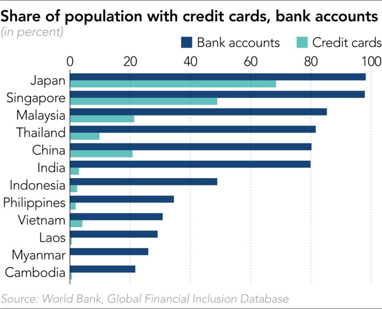 Cuộc đua không tiền mặt tại châu Á: Thẻ visa đang thua ví điện tử - ảnh 1