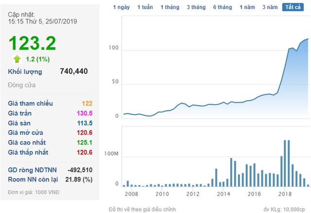 phạm nhật vượng - photo 1 15640495661091884177675 - Giá trị cổ phiếu ông Phạm Nhật Vượng nắm giữ gần chạm mốc 10 tỷ USD, lớn hơn vốn hóa hầu hết doanh nghiệp trên sàn chứng khoán Việt Nam