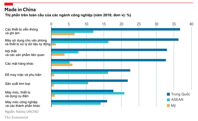 Chuỗi cung ứng toàn cầu có sự biến chuyển theo mỗi ngành khác nhau: Các công ty dần dần rời khỏi Trung Quốc - vị trí dẫn đầu đang bị lu mờ, những quốc gia thắng đậm nhất là Việt Nam, Campuchia và Mexico  - Ảnh 1.