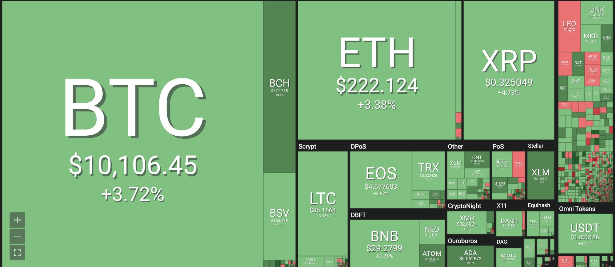 bitcoin - photo 1 15642296449271165178743 - Giá tiền ảo 27.7: Đua nhau bán tháo, Bitcoin rơi chạm đáy 5 tháng