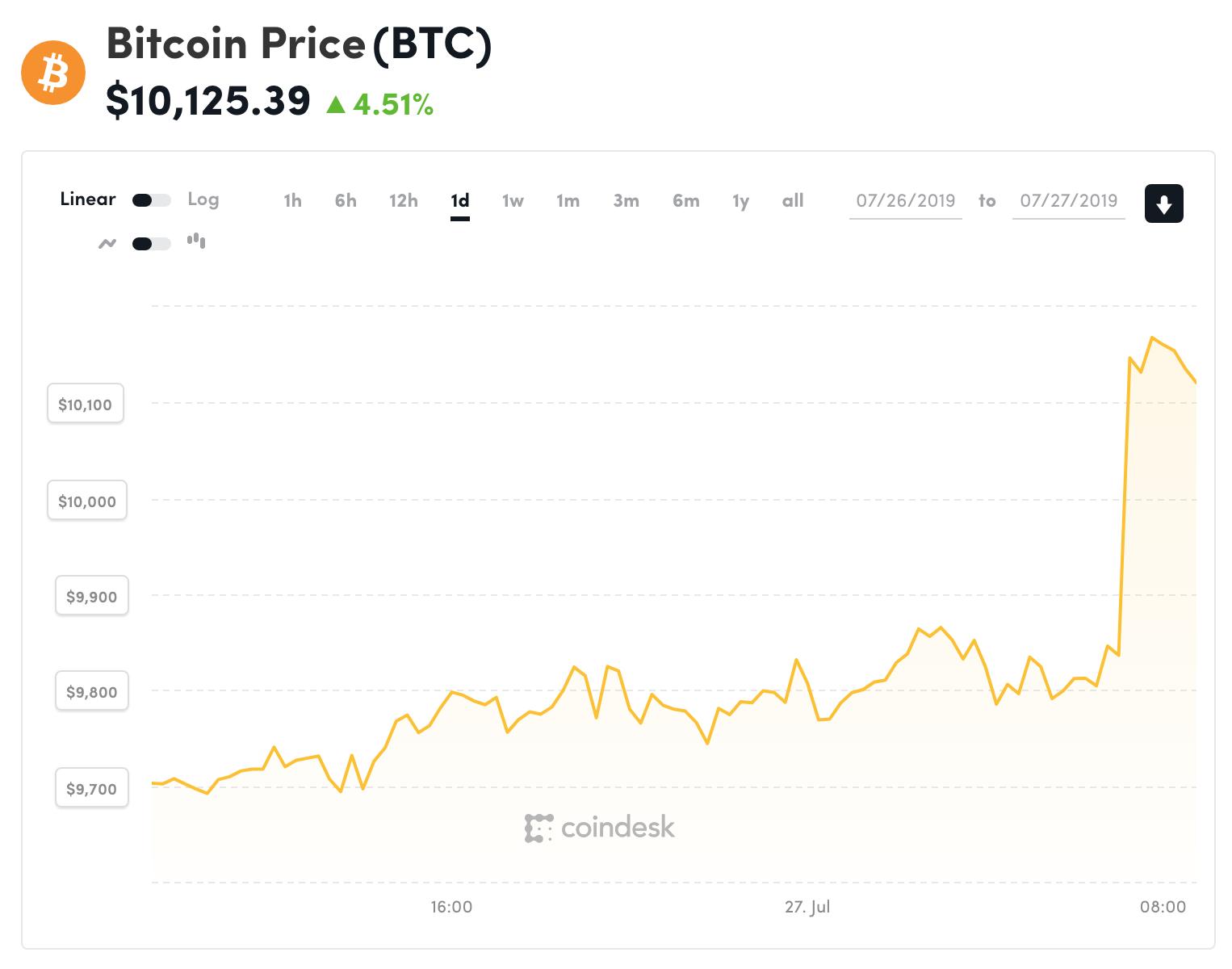 bitcoin - photo 2 15642296449312025822549 - Giá tiền ảo 27.7: Đua nhau bán tháo, Bitcoin rơi chạm đáy 5 tháng