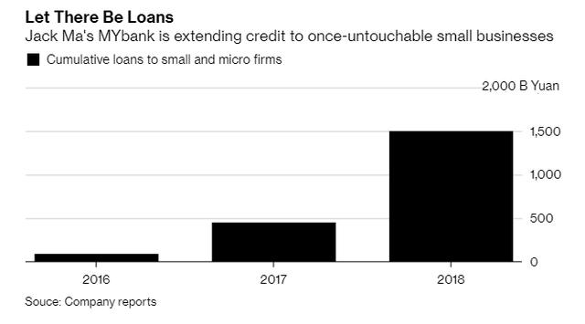 Giải ngân chỉ trong 3 phút mà không cần đến bất cứ nhân viên nào, ngân hàng online của Jack Ma đang mở nút cổ chai và tạo ra một cuộc cách mạng cho nền kinh tế Trung Quốc - Ảnh 1.