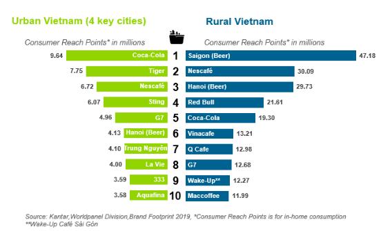 Vinamilk, Masan và Unilever chiếm lĩnh vị trí top đầu các hãng được tiêu dùng nhiều nhất Việt Nam  - Ảnh 3.