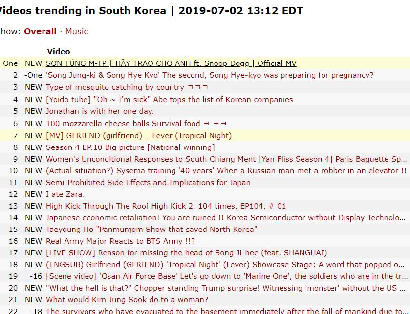 youtube - photo 1 15621374573161856397316 - Nhìn YouTube chọn Trending thế này, bảo sao Sơn Tùng giành Top 1 Hàn Quốc nhanh đến vậy