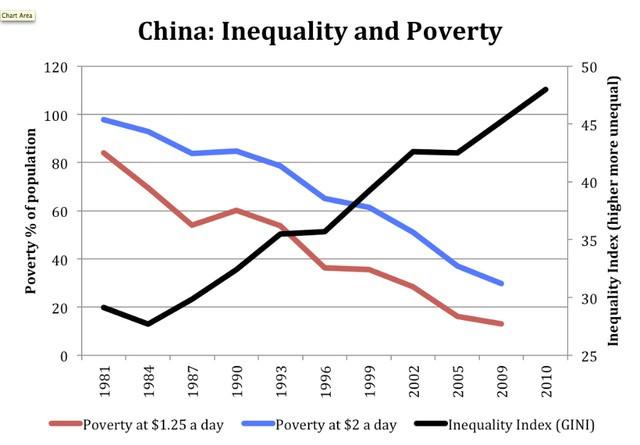 Đừng than vãn thu nhập bất công nữa, sự chênh lệch giàu nghèo đang là động lực thúc đẩy phát triển kinh tế  - Ảnh 3.