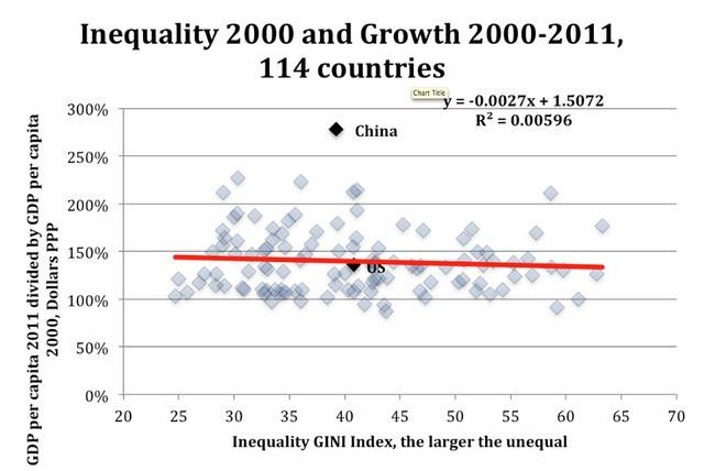 Đừng than vãn thu nhập bất công nữa, sự chênh lệch giàu nghèo đang là động lực thúc đẩy phát triển kinh tế  - Ảnh 4.