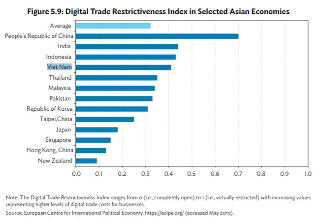 Thương mại điện tử Việt Nam - chính sách chưa theo kịp tăng trưởng - Ảnh 2.