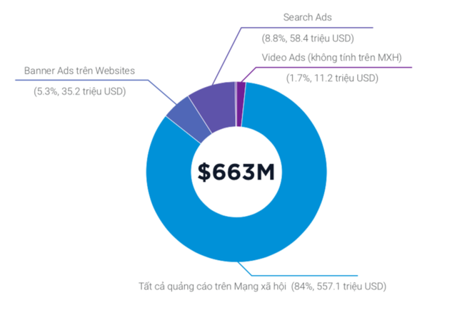 """quảng cáo kỹ thuật số - so 1562299780457916582234 15623095286091492153561 - Báo cáo Quảng cáo và Game Mobile 2019: Người Việt Nam """"kiên nhẫn"""" nhất Đông Nam Á về xem quảng cáo"""