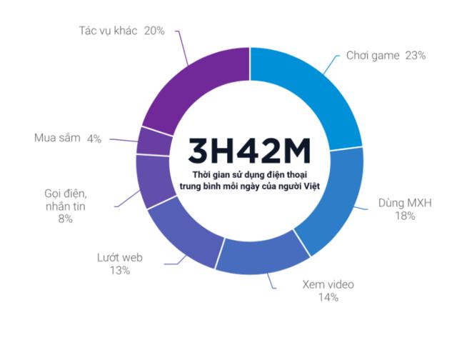 """quảng cáo kỹ thuật số - so 15623007726471242295502 1562309540314200887663 - Báo cáo Quảng cáo và Game Mobile 2019: Người Việt Nam """"kiên nhẫn"""" nhất Đông Nam Á về xem quảng cáo"""