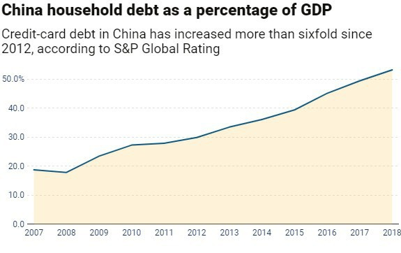 S&P: Nợ tín dụng tăng mạnh từ 2012, Trung Quốc đứng trước nguy cơ vỡ nợ - Ảnh 1.