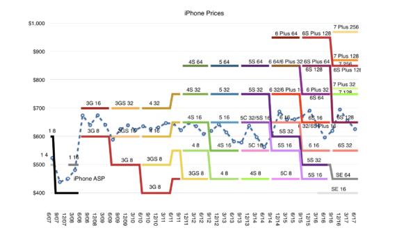"""""""Bậc thầy"""" tâm lý học Apple và những chiếc iPhone khiến người dùng phải… bán thận - Ảnh 5."""