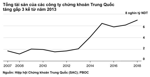 Nghịch lý: Các ngân hàng hot ở phố Wall bị nhân tài Trung Quốc coi là hạng ba, không thể tuyển người dù đưa ra mức lương cao gấp rưỡi - Ảnh 2.