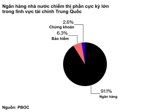 Nghịch lý: Các ngân hàng hot ở phố Wall bị nhân tài Trung Quốc coi là hạng ba, không thể tuyển người dù đưa ra mức lương cao gấp rưỡi - Ảnh 1.