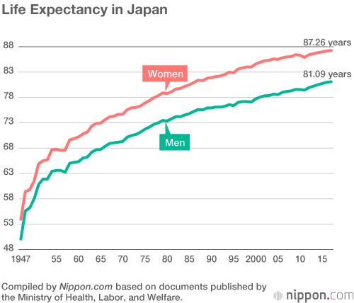 Tuổi thọ trung bình người Nhật đạt kỷ lục mới: Hơn 87 với nữ giới và 81 với nam giới - Ảnh 1.