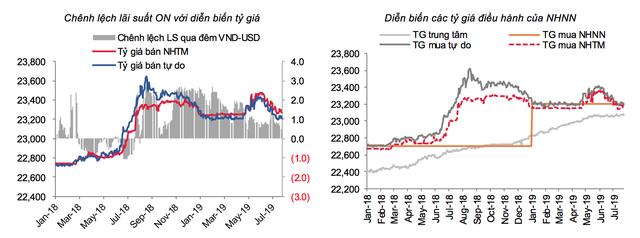 Vì sao USD tăng chọc đỉnh 2 tháng, tỉ giá vẫn giảm? - Ảnh 1.