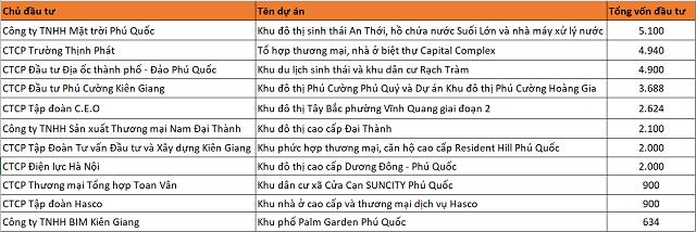 Gần 30.000 tỷ đồng đổ vào 12 dự án bất động sản tại Kiên Giang - Ảnh 1.