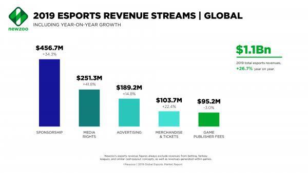 """esports - photo 2 1565446604416215935548 - """"Mổ xẻ"""" doanh thu tỷ đô của các công ty eSports: Nhà tài trợ là nguồn sống, tương lai hướng về sân vận động như các môn thể thao khác"""