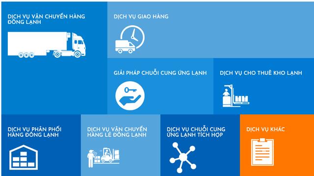"""aba cooltrans - photo 1 15654893537911684553190 - Sau """"trái đắng"""" Yeah1, Vietnam Holding rót 6 triệu USD vào startup vận chuyển hàng lạnh Aba Cooltrans"""