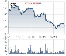 Coteccons dò đáy miệt mài, quỹ Hàn Quốc liền bán hơn 6 triệu cổ phiếu, chính thức không còn là cổ đông lớn - Ảnh 2.