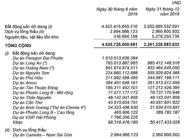 Nhiều doanh nghiệp BĐS âm dòng tiền kinh doanh - Ảnh 3.