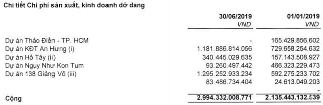 Nhiều doanh nghiệp BĐS âm dòng tiền kinh doanh - Ảnh 5.