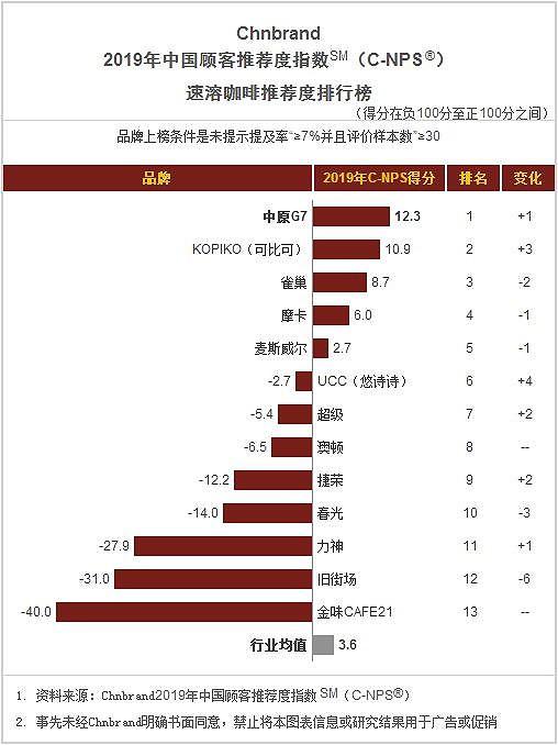 Trung Nguyên Legend sau vụ ly hôn thế kỷ: Tìm lối thoát từ tân binh E-Coffee và Trung Quốc sẽ là động lực tăng trưởng chính ở nước ngoài? - Ảnh 4.
