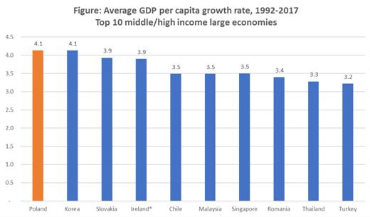Không phải Đức, Pháp hay Bắc Âu, đây mới là nền kinh tế Châu Âu khiến cả thế giới phải ngạc nhiên - Ảnh 1.