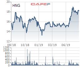 Hoàn tất chuyển đổi trái phiếu cho THACO, tỷ lệ sở hữu của nhóm HAGL tại HAGL Agrico xuống dưới mức chi phối 50% - Ảnh 2.
