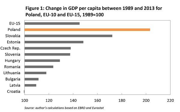 Không phải Đức, Pháp hay Bắc Âu, đây mới là nền kinh tế Châu Âu khiến cả thế giới phải ngạc nhiên - Ảnh 5.