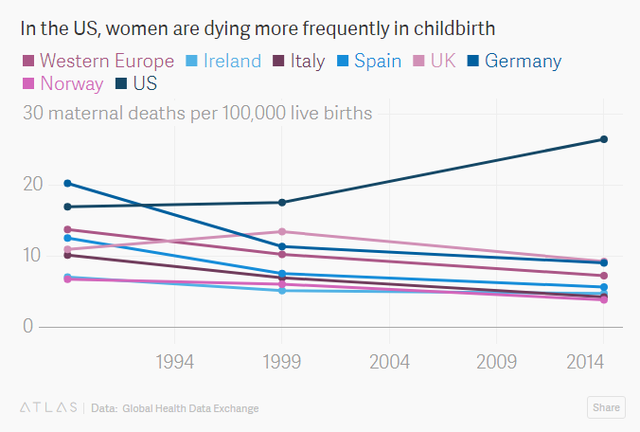 Sự thật bất ngờ: Mỹ là quốc gia có tỷ lệ sản phụ tử vong nhiều nhất trong số các nước phát triển - Ảnh 1.