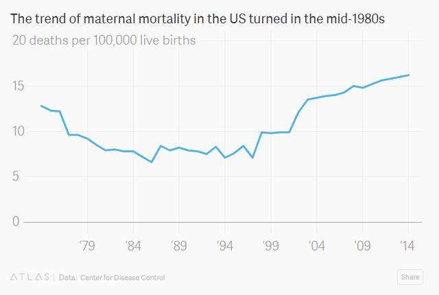 Sự thật bất ngờ: Mỹ là quốc gia có tỷ lệ sản phụ tử vong nhiều nhất trong số các nước phát triển - Ảnh 3.