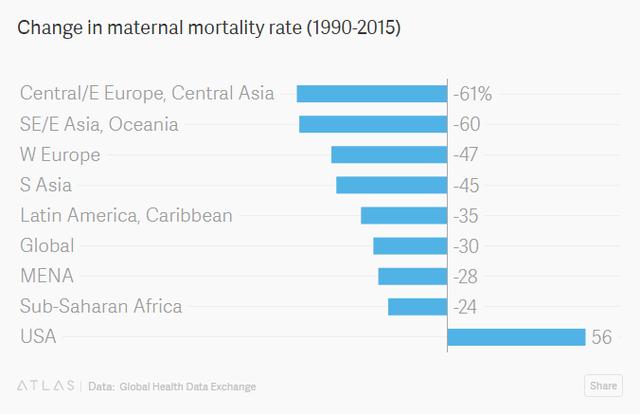 Sự thật bất ngờ: Mỹ là quốc gia có tỷ lệ sản phụ tử vong nhiều nhất trong số các nước phát triển - Ảnh 4.