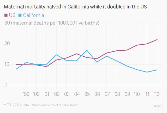 Sự thật bất ngờ: Mỹ là quốc gia có tỷ lệ sản phụ tử vong nhiều nhất trong số các nước phát triển - Ảnh 6.